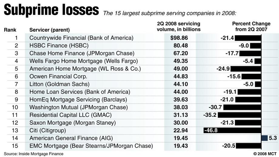 New Subprime Loans