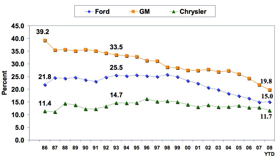 Ford gm chrysler market share