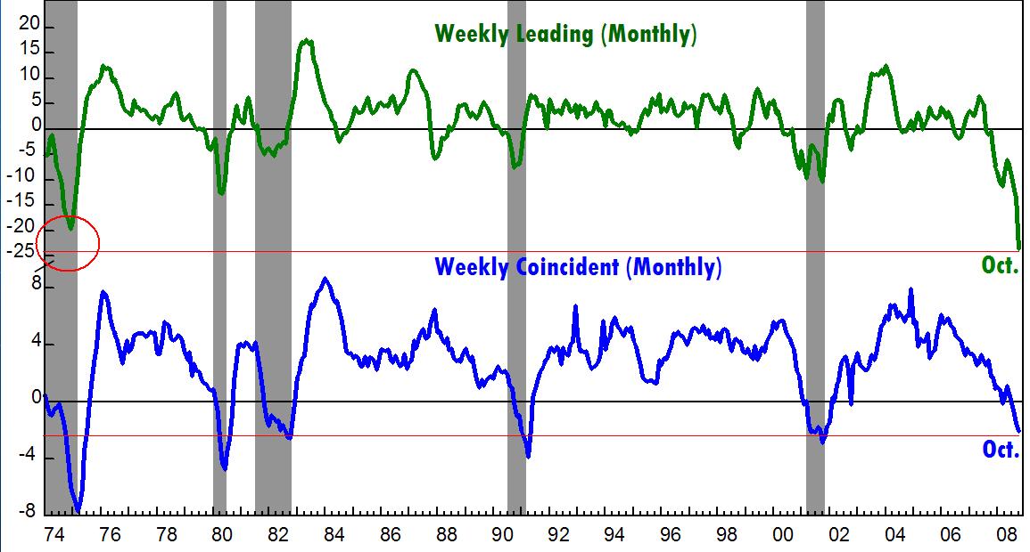 ECRI Leading and Coincident Indicators