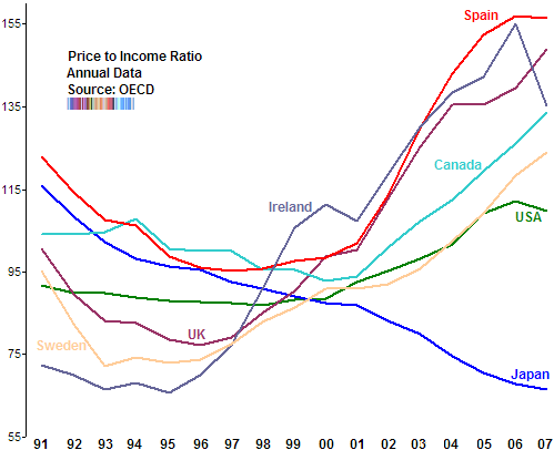 Global Real Estate Ratios The Big Picture