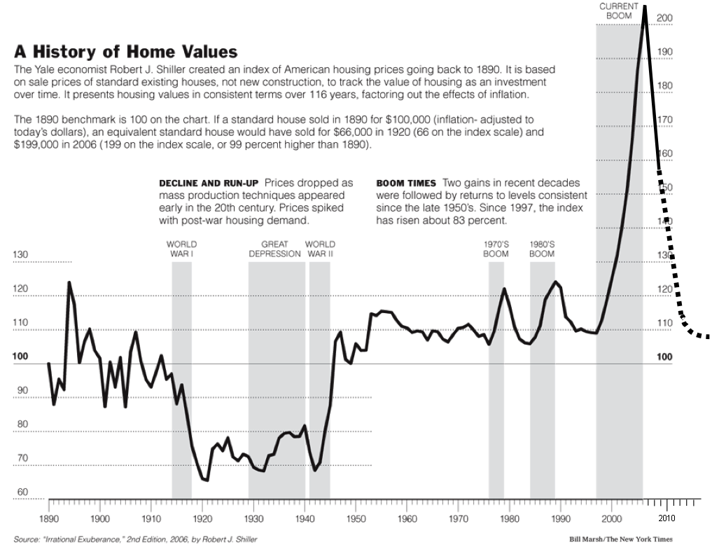 the possible existence of bubbles in the real estate business Booms and busts in commodity markets: bubbles scholars have recently attempted to investigate the possible existence of speculative bubbles real estate.