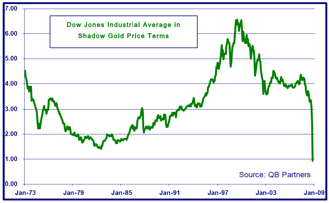 The Shadow Gold Price | The Big Picture