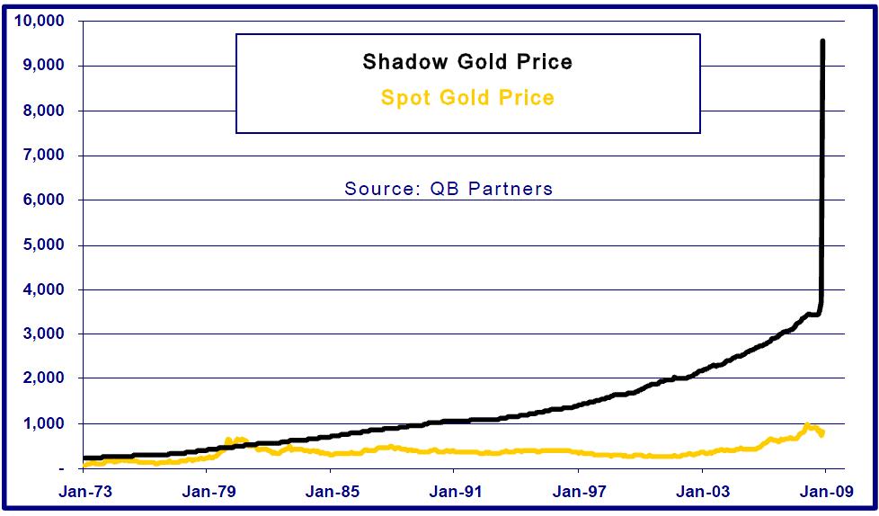 price gold