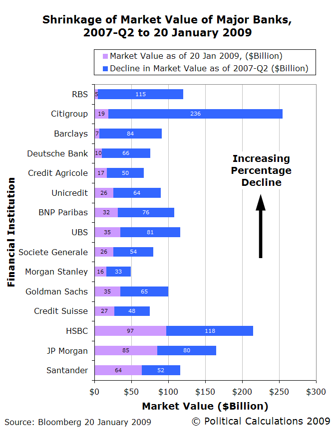 bar-chart-shrinkage-in-market-value-of-major-banks-2007q2-to-20-jan-20091.png