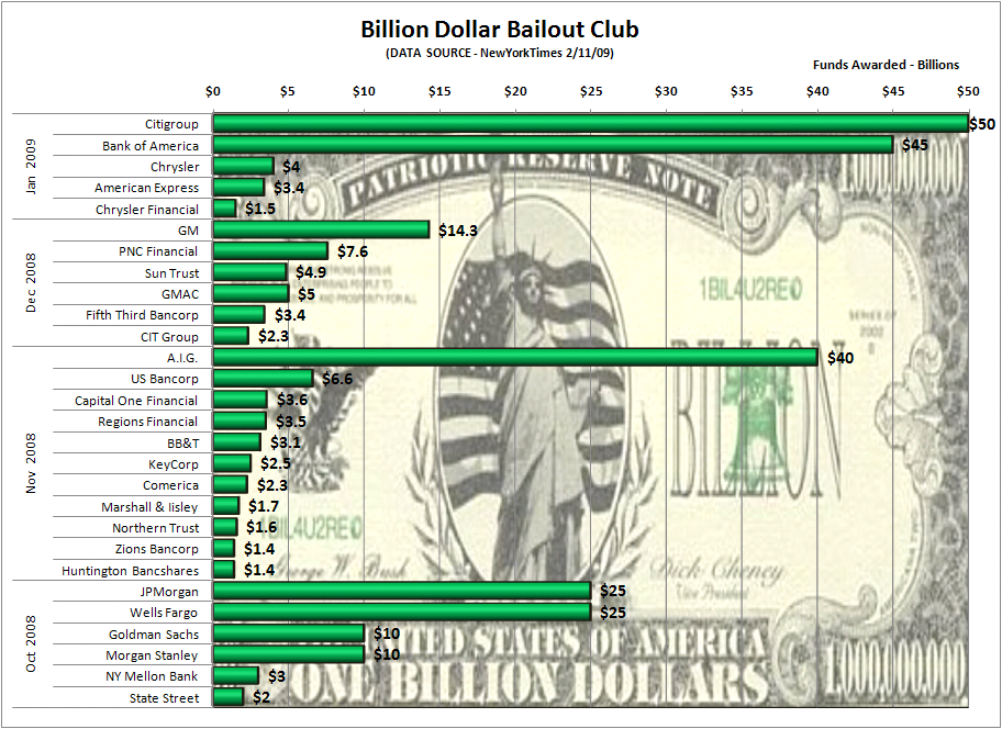 """billion dollar bailouts Lawmakers in springfield have given in to chicago's demands for more state dollars every version of the senate's """"grand bargain"""" so far has included a multimillion-dollar bailout of cps but since the grand bargain has stalled, politicians have attached the bailout to a new proposal on education finance."""