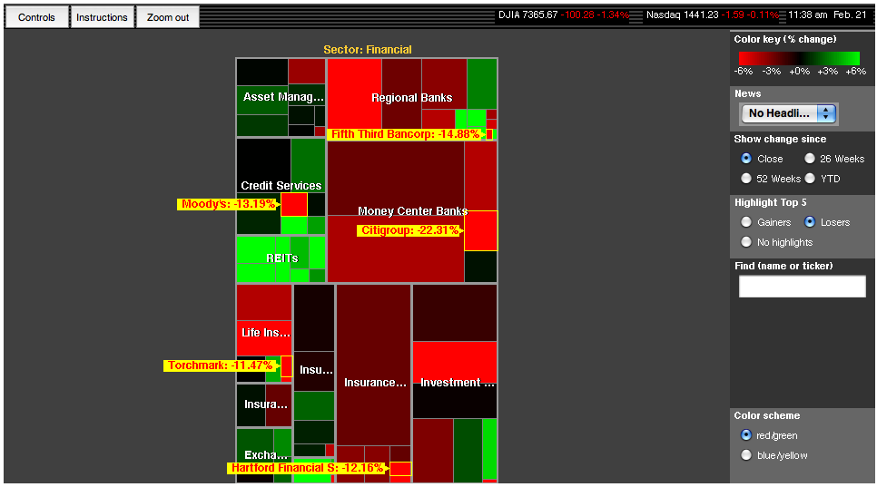 Map of the Market Financials  The Big Picture