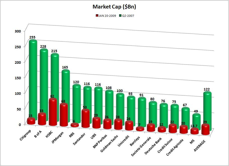 market-cap-banks-with-average.jpg