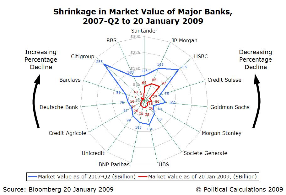 radar-chart-shrinkage-in-market-value-of-major-banks-2007q2-to-20-jan-2009.png