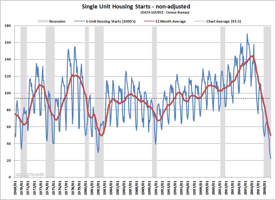 single-unit-housing-starts.png