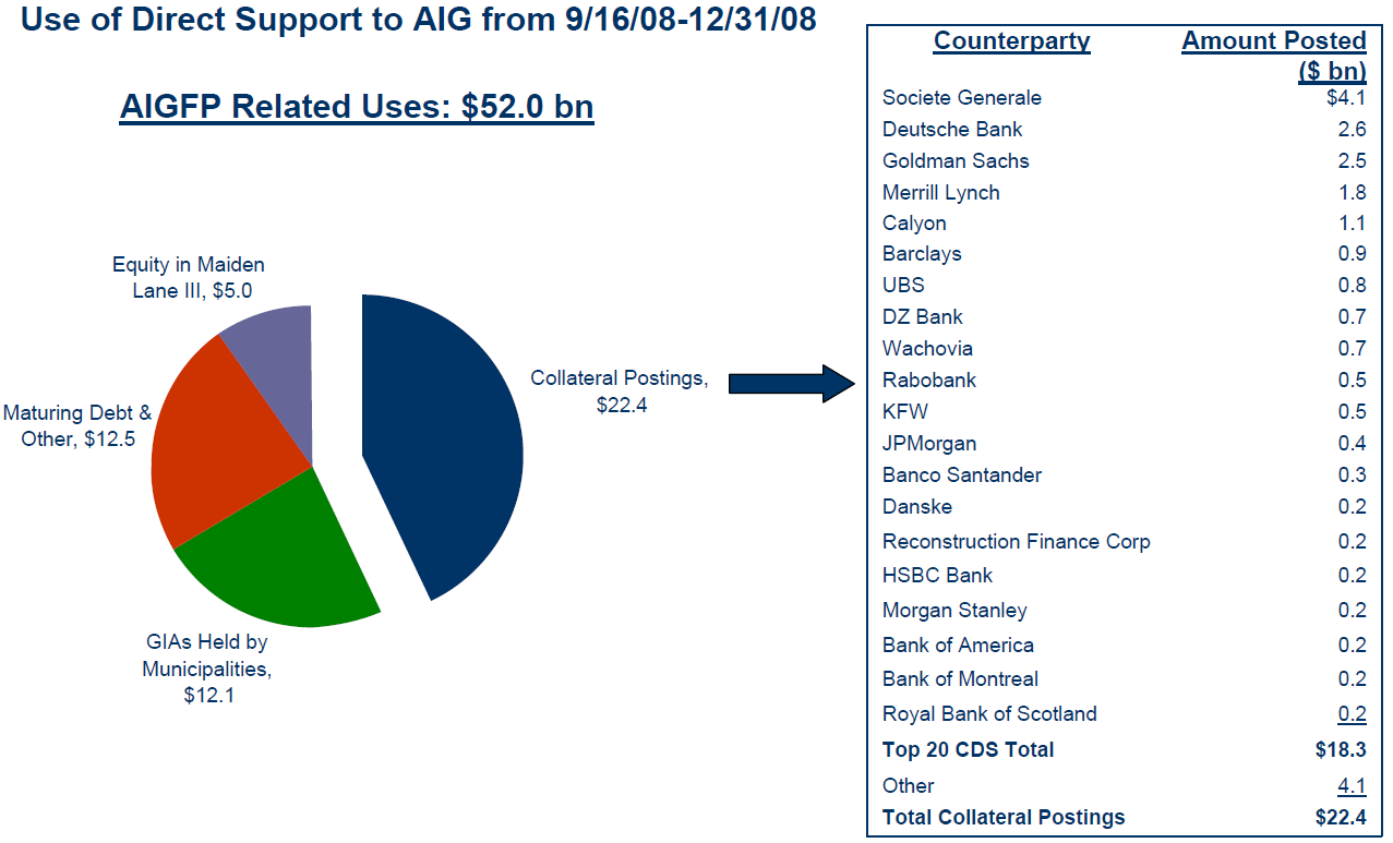 Aig Quote Aig Counterparty Details  The Big Picture