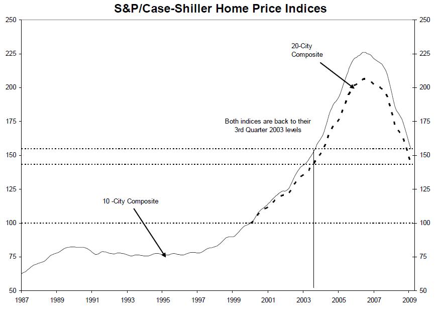 case-shiller-long-term-feb-09