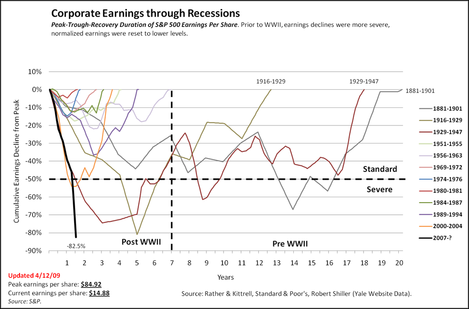 http://www.ritholtz.com/blog/wp-content/uploads/2009/04/corporate-earnings-decline.png