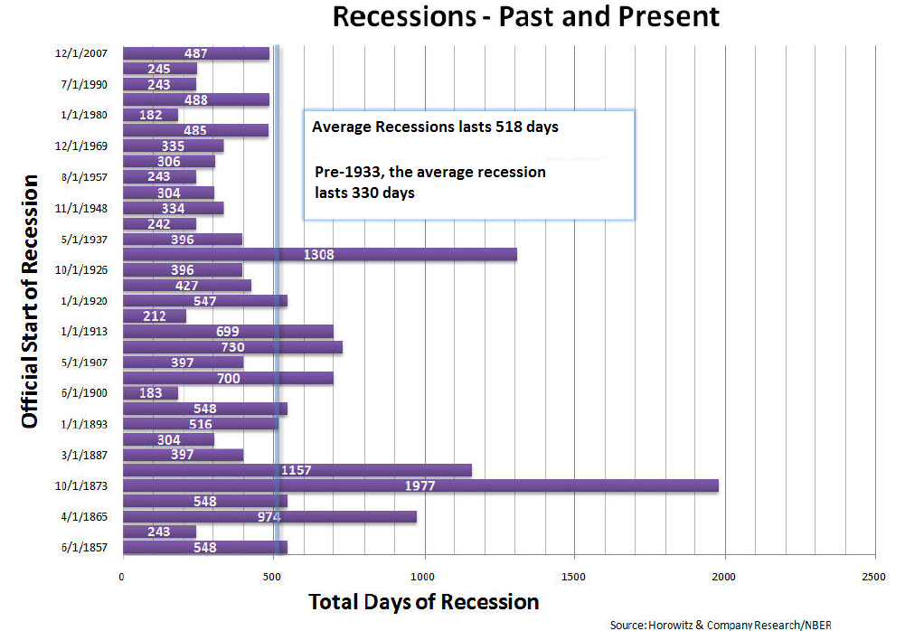 recession-post-and-present