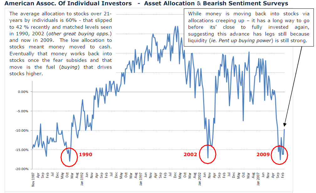 http://ritholtz.com/wp-content/uploads/2009/05/asset-allocation.png