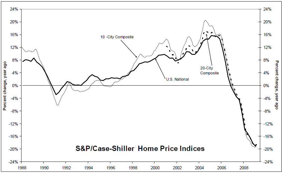 case-shiller-march-2009