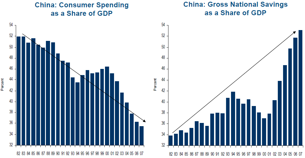 china-savings-vs-spending-rate