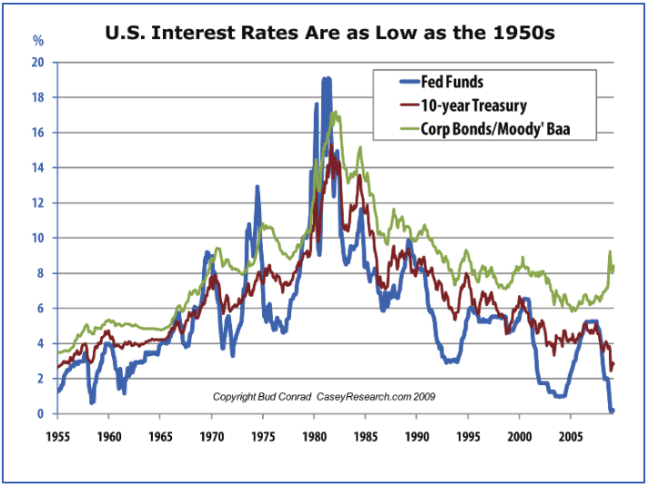 interest-rates-1950s