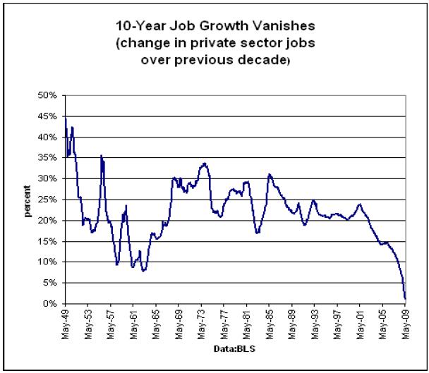 10-year-growth