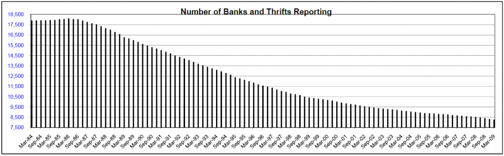 banks-dwindling