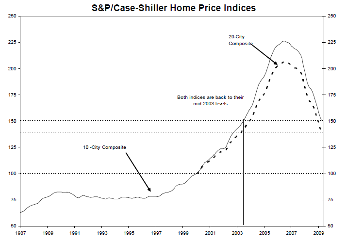 case-shiller-april-09-indices-20032