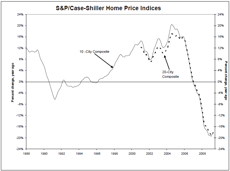 case-shiller-april-2009
