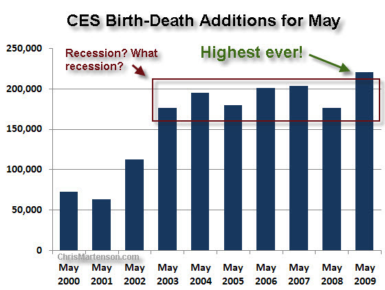 ces_birth_death_for_may_b