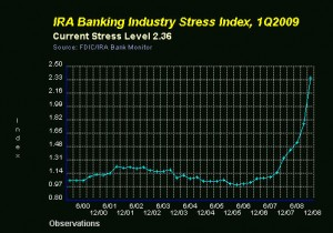 Source:  FDIC, The IRA Bank Monitor