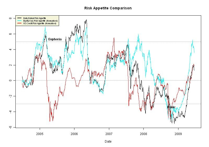 cs-risk-appetite-charts