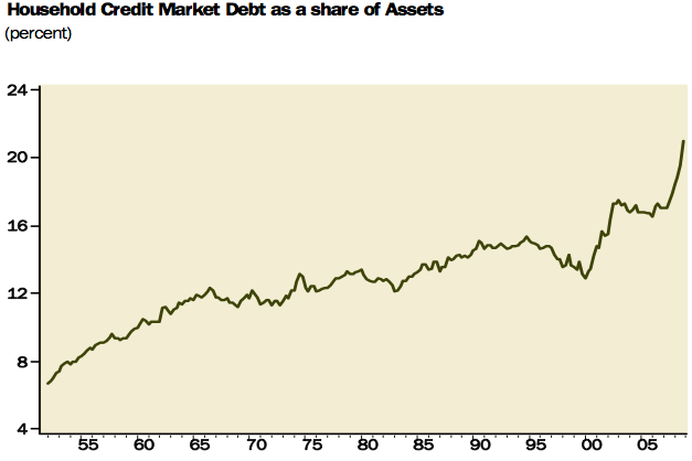 debt-to-assets-ratio