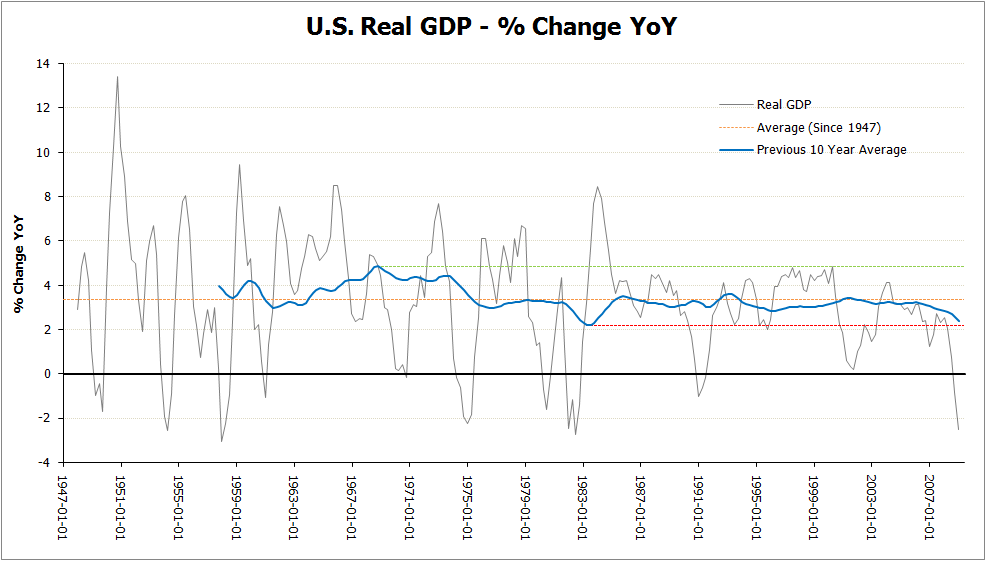 real gdp year over year change the big picture