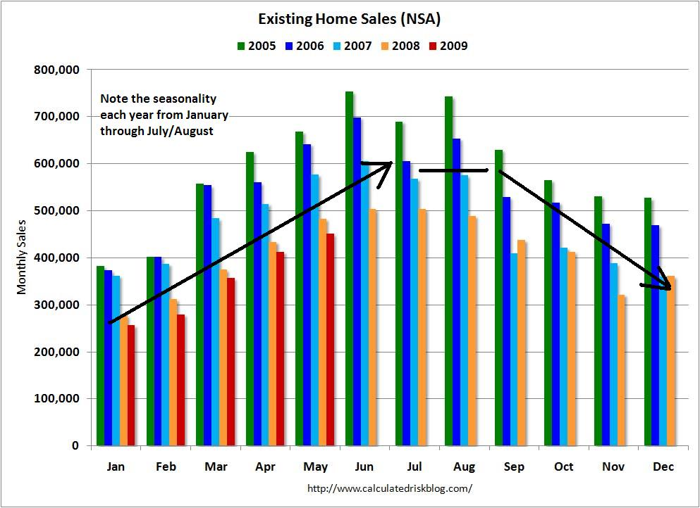 seasonal-trend-ehs-may2009nsa