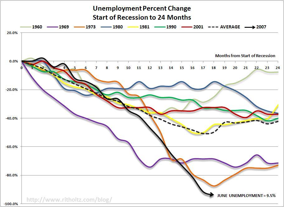 200906unemploymentpercentchange