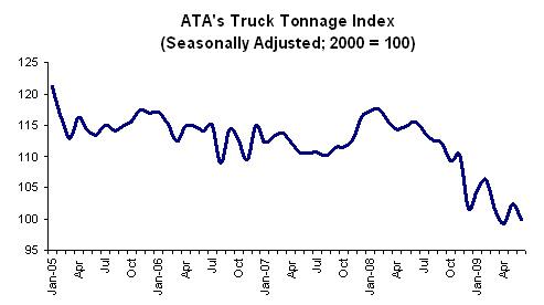 7-27-tonnage-graph