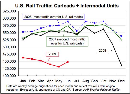 aar-us-rail-traffic