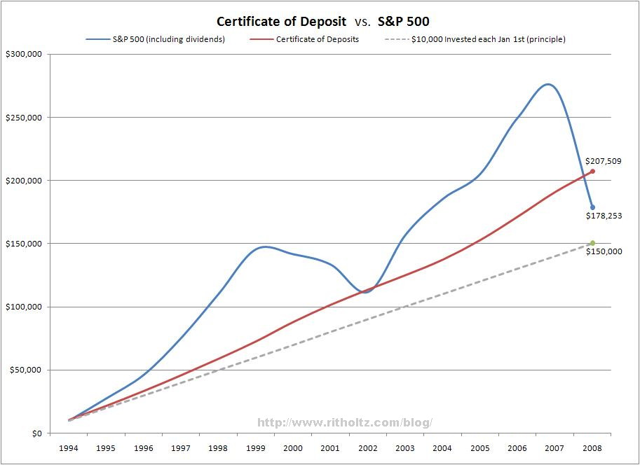 cd-vs-sp500-1994-2008