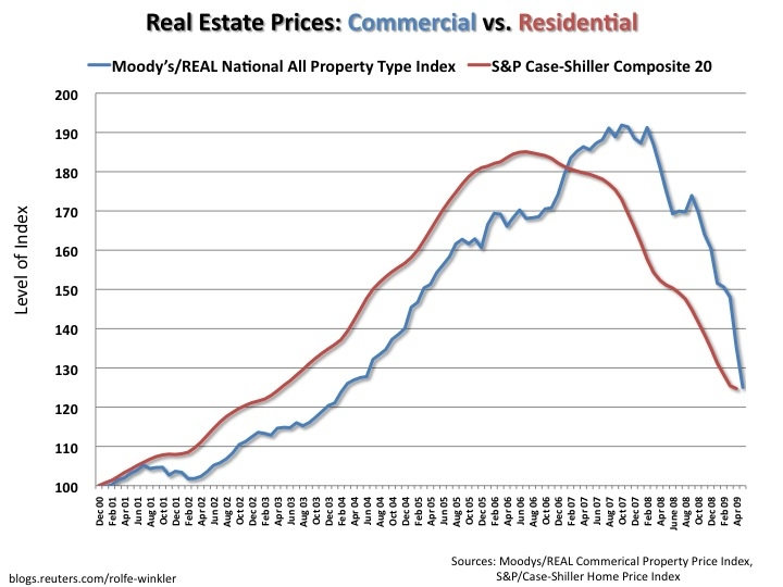 cre-vs-residential-prices