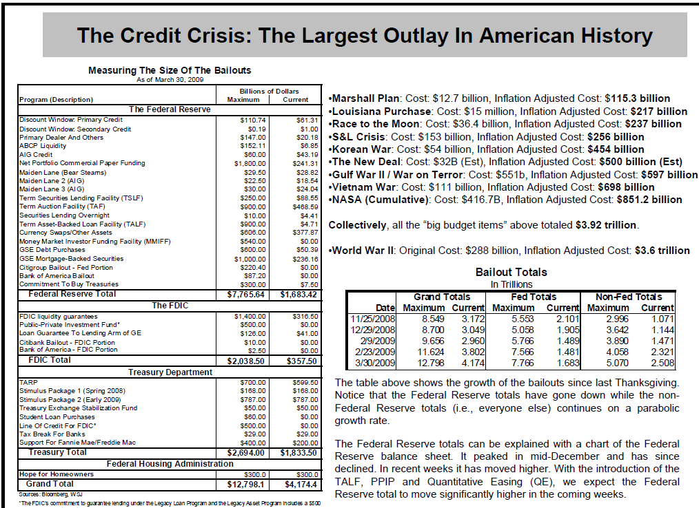 credit-crisis-outlays