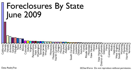 foreclosures-by-state-bar-graph-june-2009.jpg