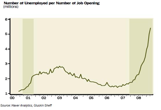 ue-per-job-opening