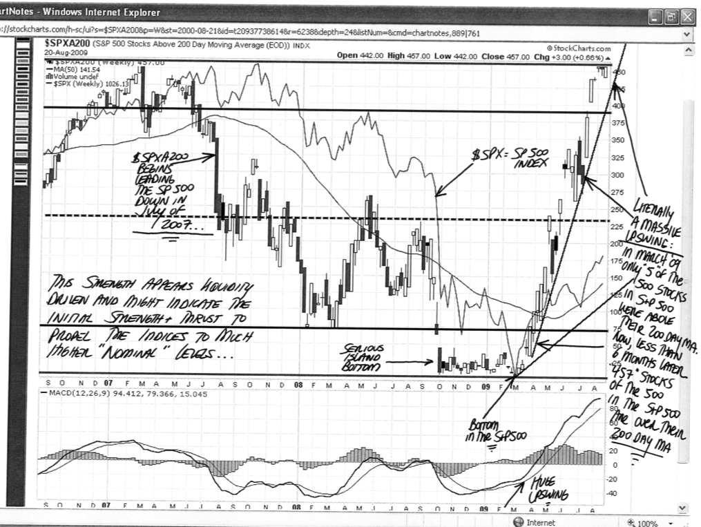 UBS Technical Analysis Global Technical Outlook January 2009 eBook