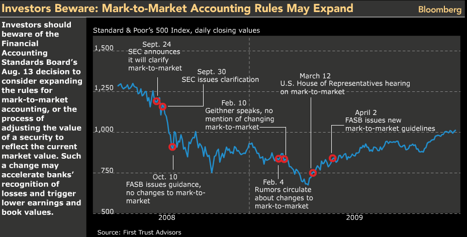 mark-to-market-accounting-rules