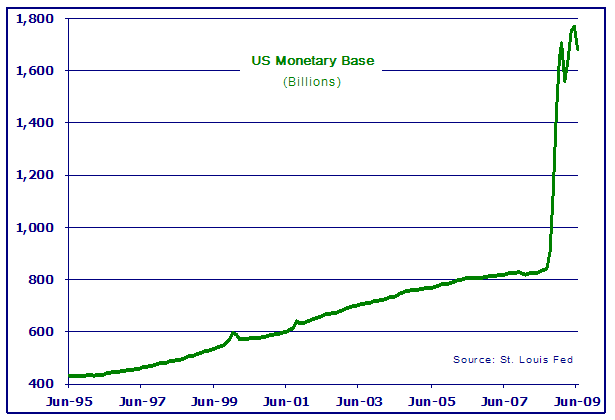 monetary-base