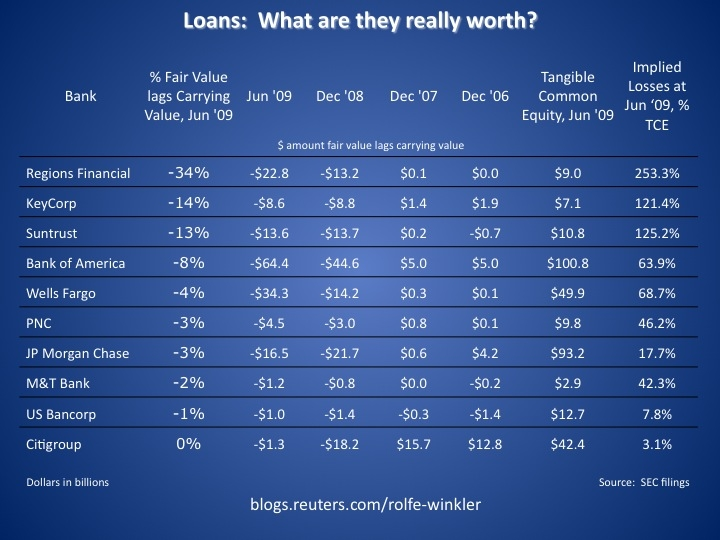 what-loans-are-worth