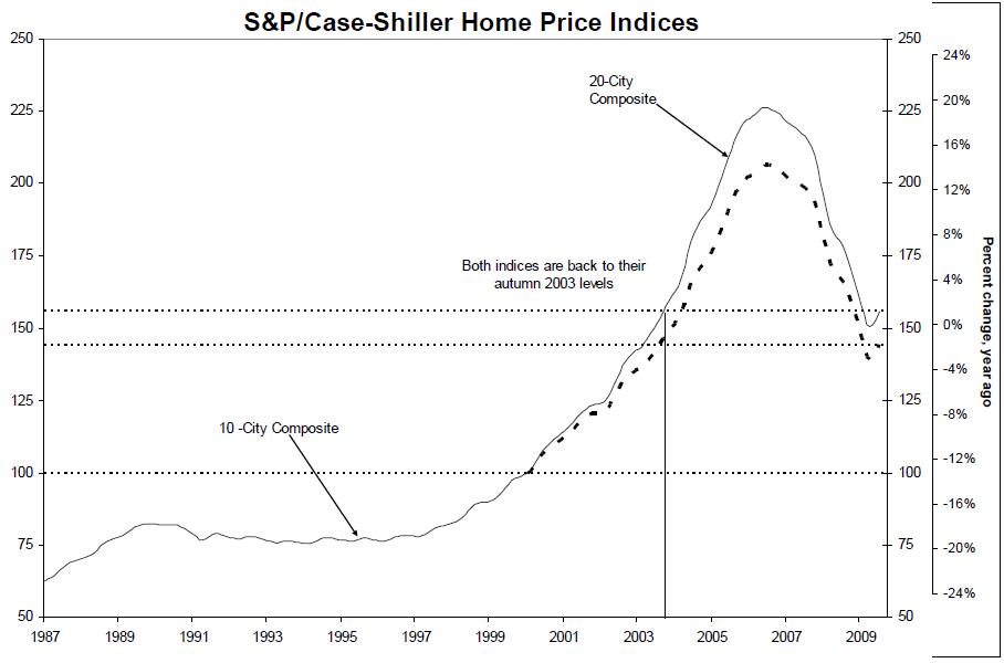 Case shiller percent change july 09