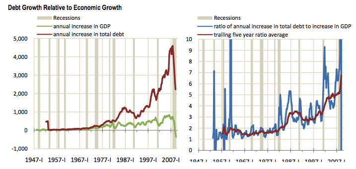 Debt to growth ratio