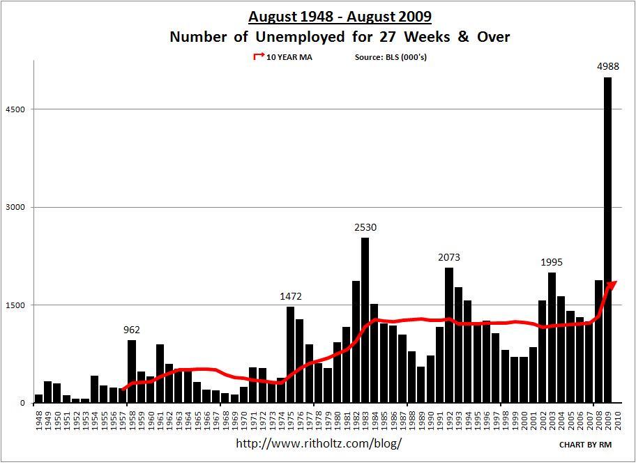Unemployment-august-1948-2009