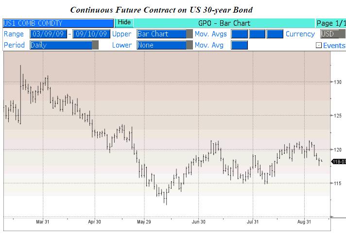 bond futures
