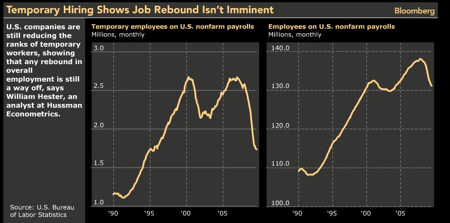 temp hiring shows no rebound