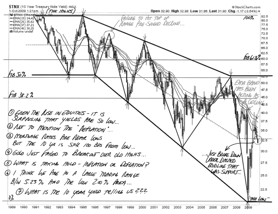 Annotated 10 Year Note Yield