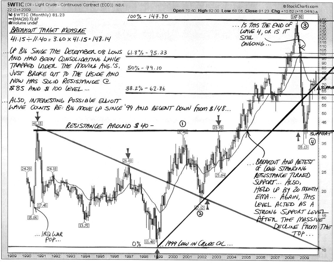 Annotated Crude Oil - 10-23-09